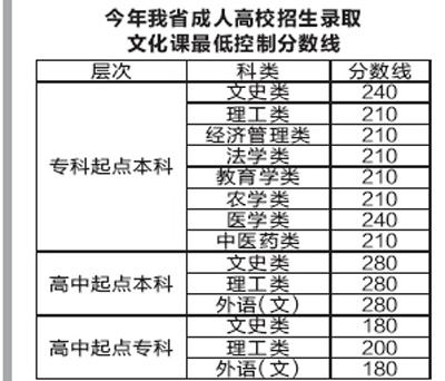 陕西今年成人高考分数线划定 录取工作15日开